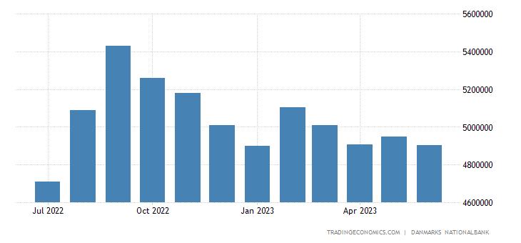 Denmark Banks Balance Sheet