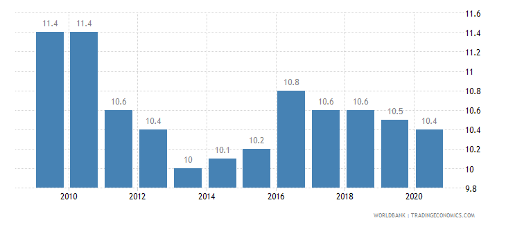 denmark birth rate crude per 1 000 people wb data