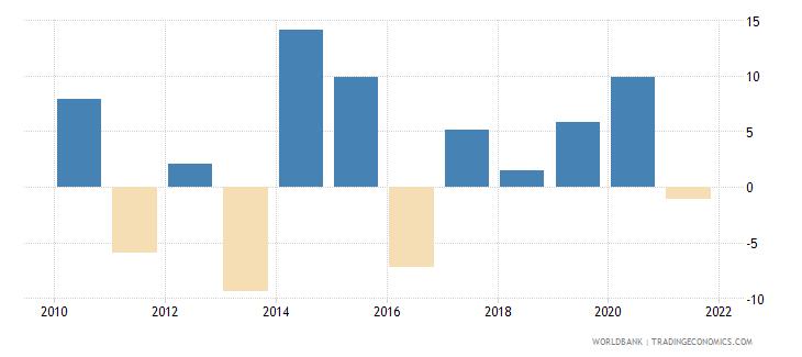 denmark broad money growth annual percent wb data
