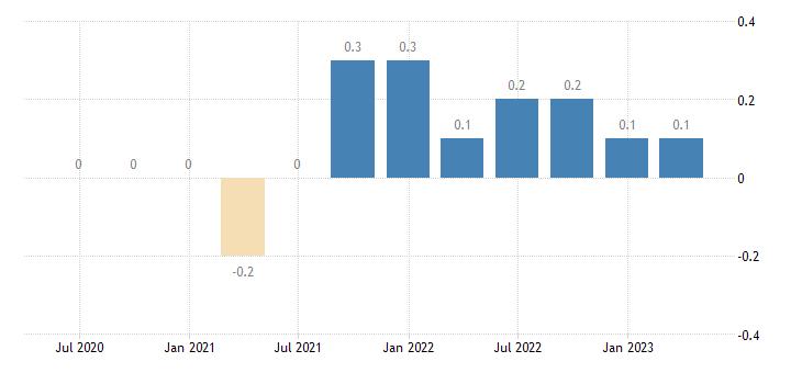 denmark capital account eurostat data