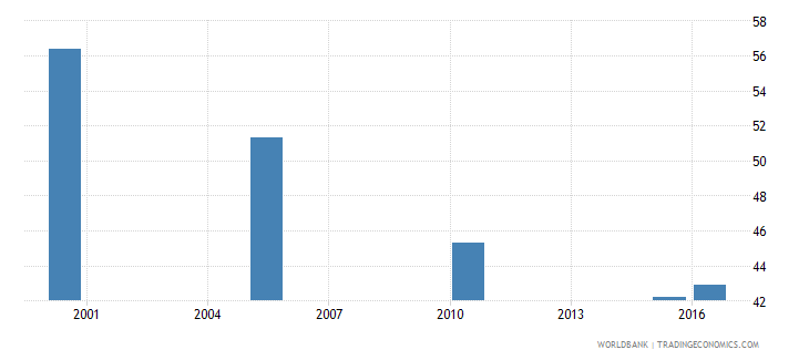 denmark cause of death by injury ages 15 34 male percent relevant age wb data