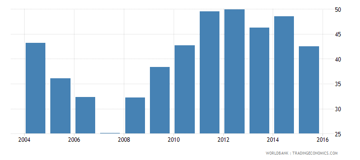 denmark central government debt total percent of gdp wb data