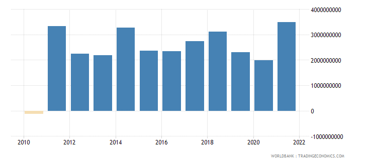 denmark changes in inventories us dollar wb data