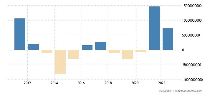 denmark changes in net reserves bop us dollar wb data