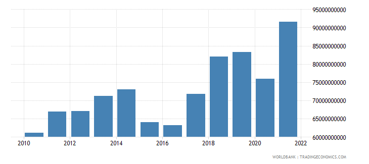 denmark commercial service exports us dollar wb data