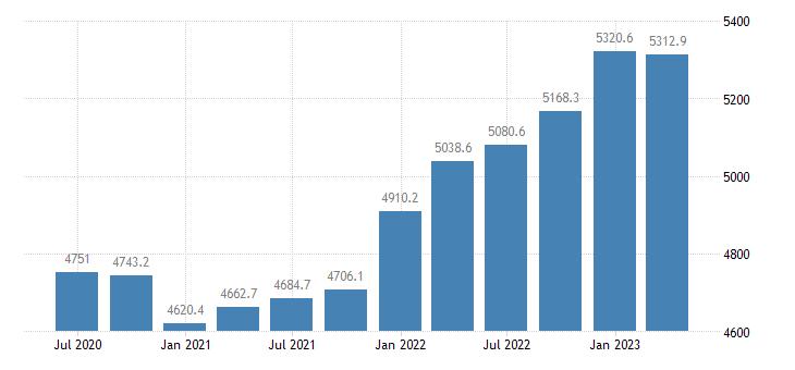 denmark compensation of employees manufacturing eurostat data