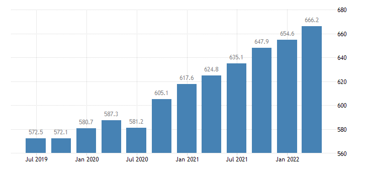 denmark compensation of employees real estate activities eurostat data