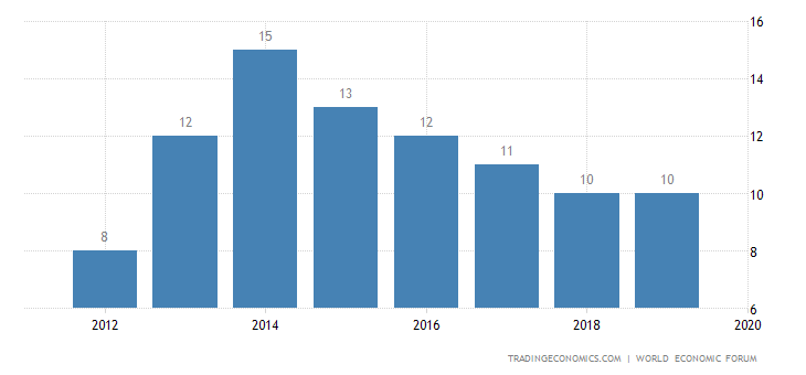 Denmark Competitiveness Rank