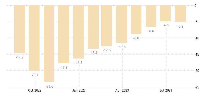 denmark consumer confidence indicator eurostat data