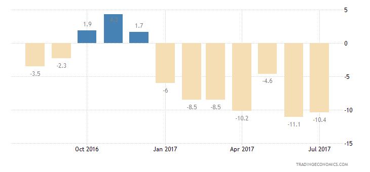 Denmark Consumer Confidence Unemployment Expectations