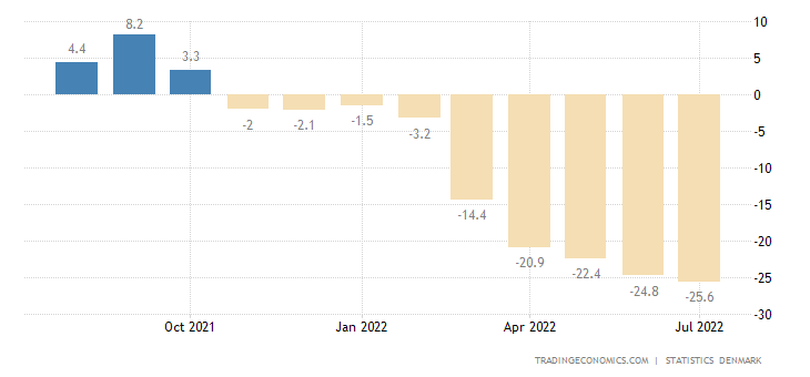Denmark Consumer Confidence