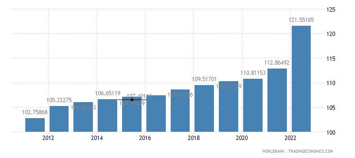 denmark consumer price index 2005  100 wb data