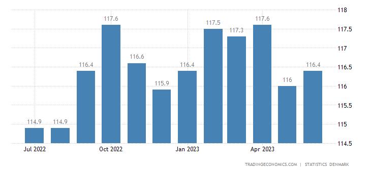 Denmark Consumer Price Index (CPI)