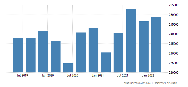 Denmark Consumer Spending