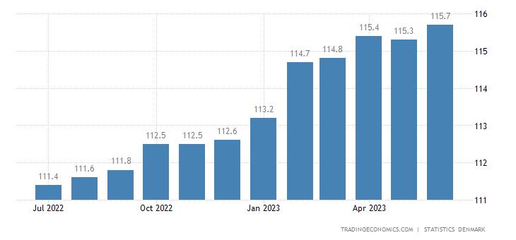 Denmark Core Consumer Prices