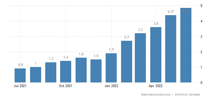 Denmark Core Inflation Rate