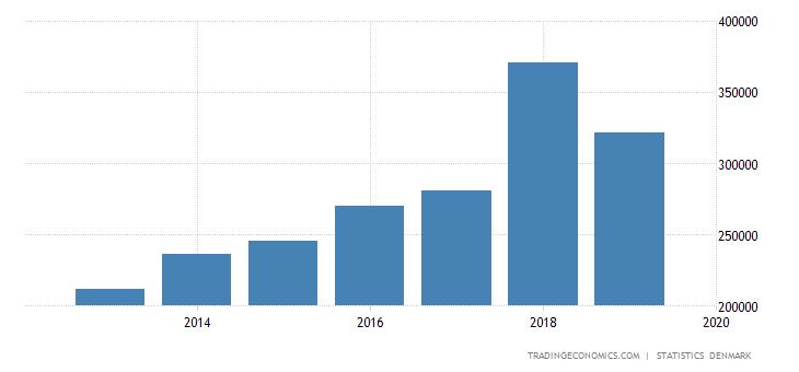Denmark Corporate Profits