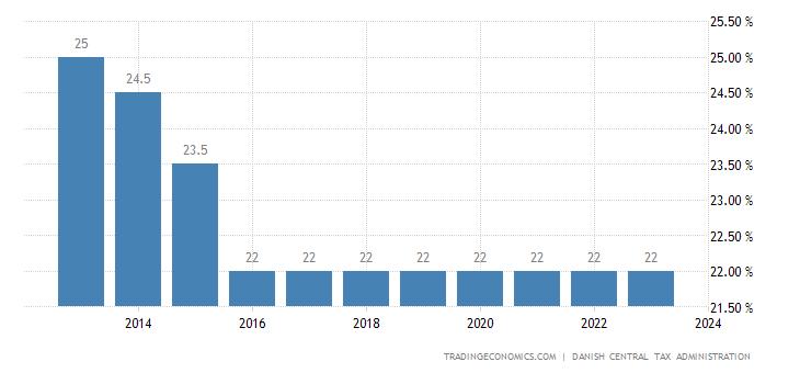 Denmark Corporate Tax Rate