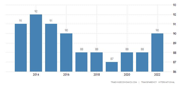 Denmark Corruption Index
