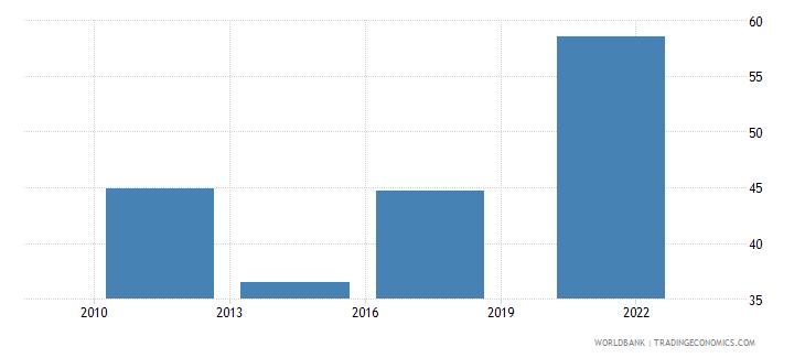 denmark credit card percent age 15 wb data