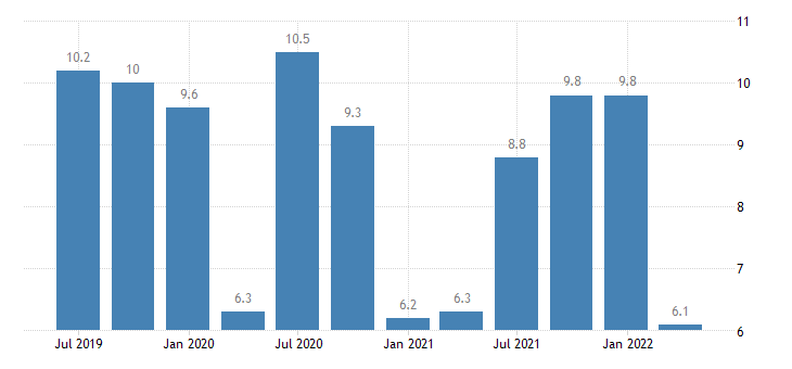 denmark current account balance eurostat data