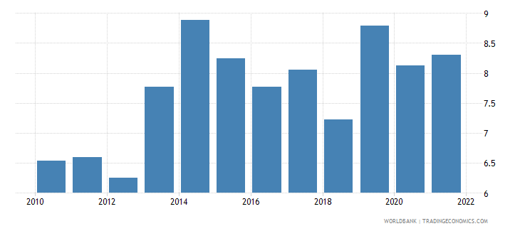 denmark current account balance percent of gdp wb data