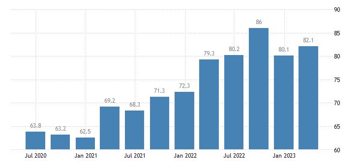 denmark current account credit eurostat data