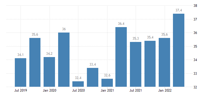 denmark current account credit on goods eurostat data