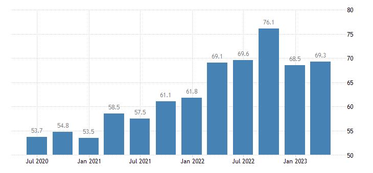 denmark current account credit on goods services eurostat data