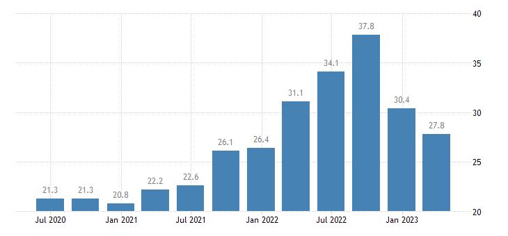 denmark current account credit on services eurostat data