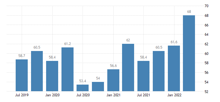 denmark current account debit eurostat data