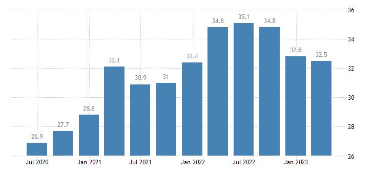 denmark current account debit on goods eurostat data