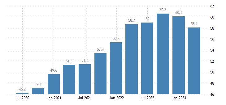 denmark current account debit on goods services eurostat data