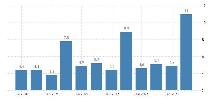 denmark current account debit on primary income eurostat data