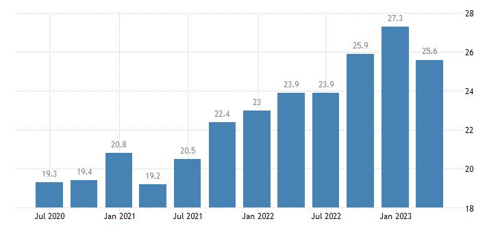 denmark current account debit on services eurostat data