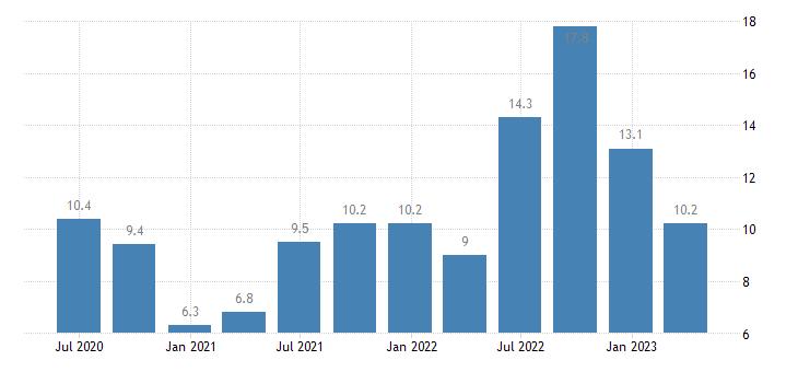 denmark current account net balance eurostat data