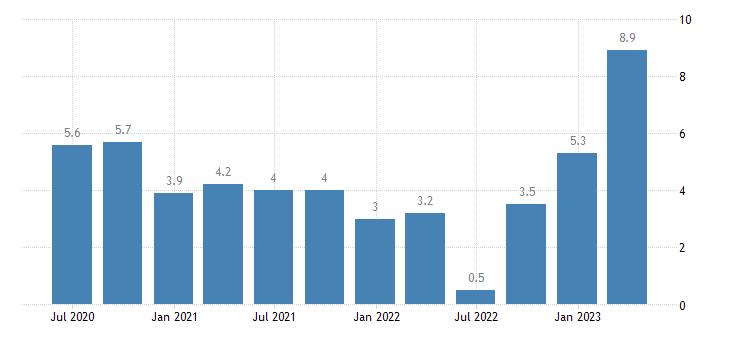denmark current account net balance on goods eurostat data