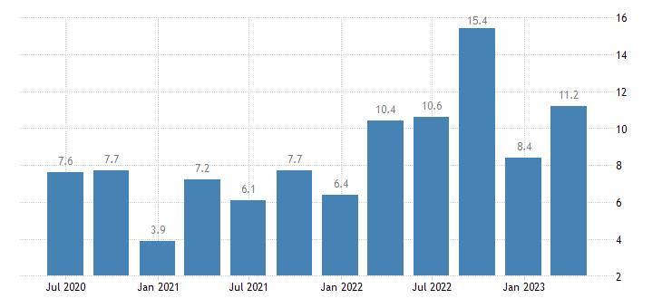 denmark current account net balance on goods services eurostat data