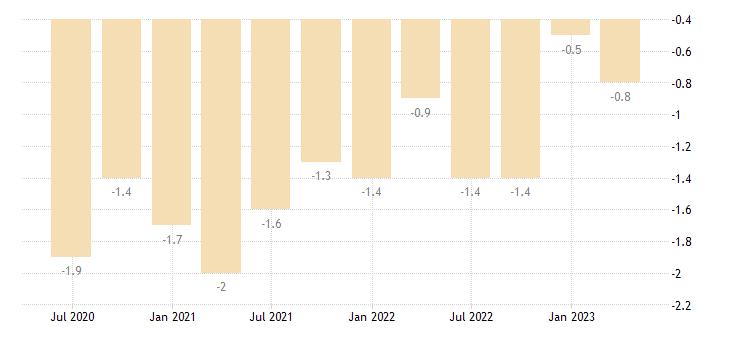 denmark current account net balance on secondary income eurostat data