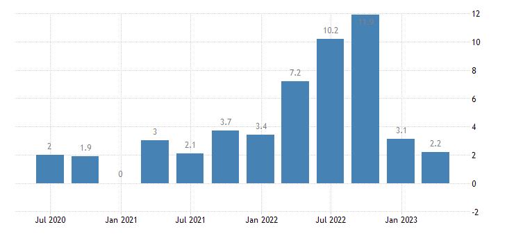 denmark current account net balance on services eurostat data