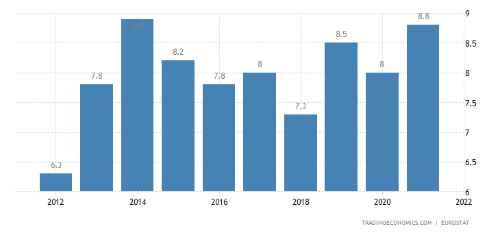 Denmark Current Account to GDP