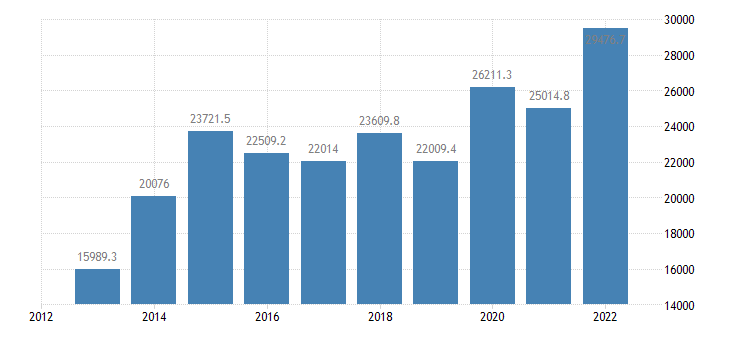 denmark current account transactions on balance eurostat data