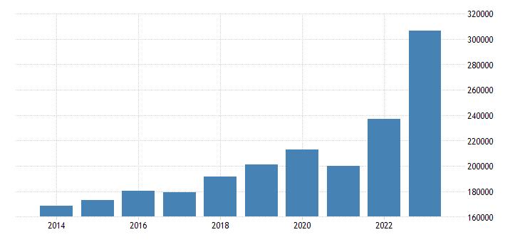 denmark current account transactions on credit eurostat data