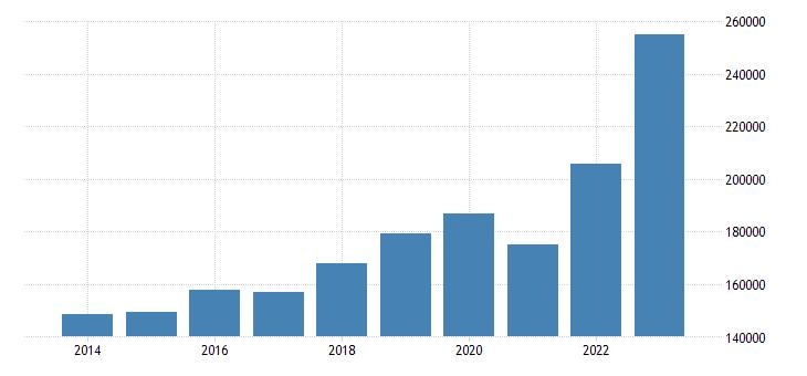 denmark current account transactions on debit eurostat data