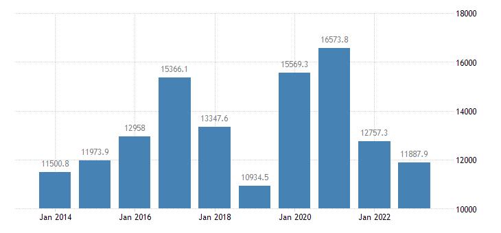 denmark current account transactions on goods balance eurostat data