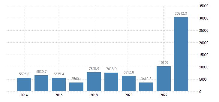 denmark current account transactions on services balance eurostat data