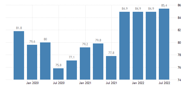 denmark current level of capacity utilization in manufacturing industry eurostat data