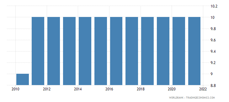 denmark duration of compulsory education years wb data