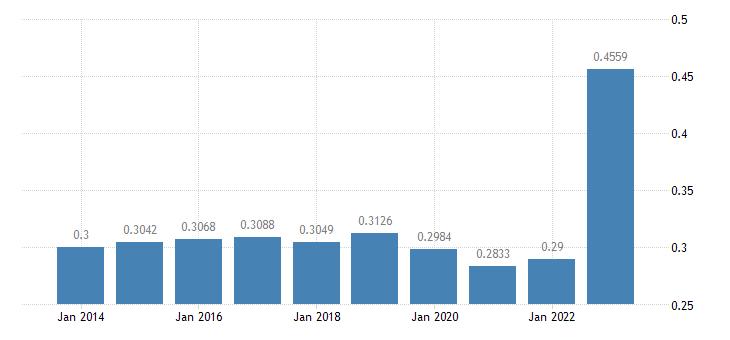 denmark electricity prices medium size households eurostat data