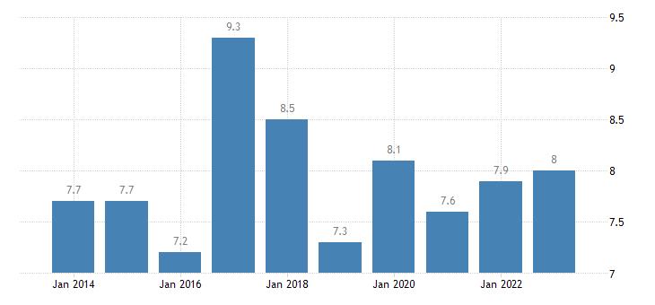 denmark employed persons having more than one job eurostat data